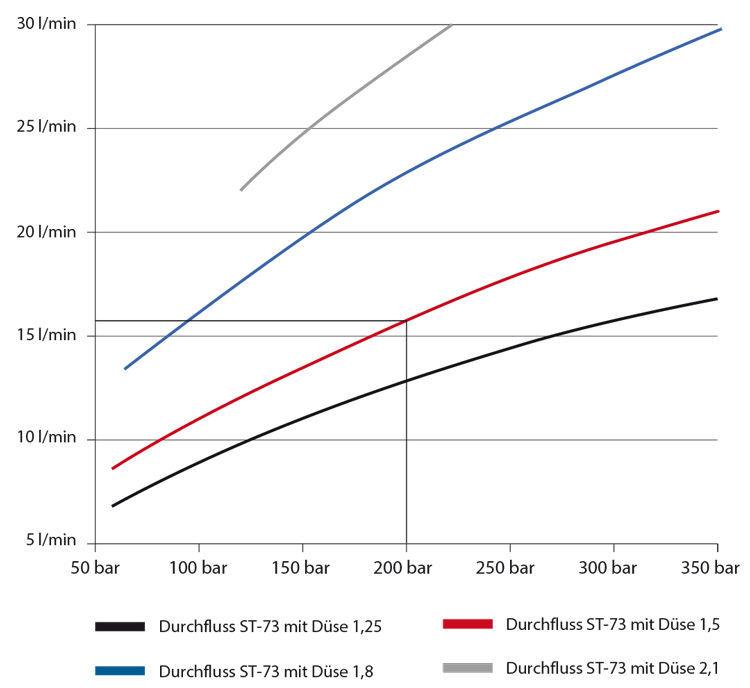 SKUMINJEKTOR ST-73.1-1,25 1/4F TANK 2L